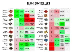 Топовые полётные контроллеры 2019
