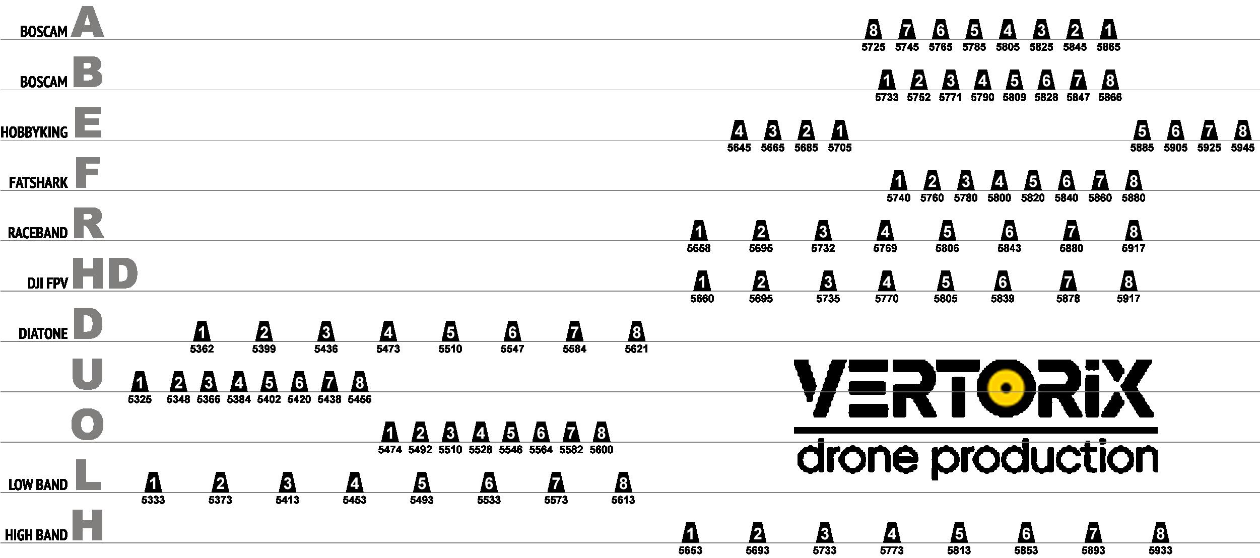 Сетка совместимости FPV каналов в диапазоне 5.8Ггц